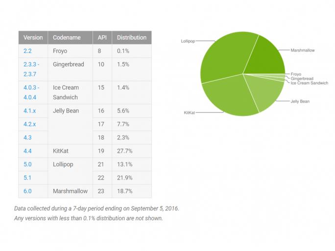 Android-Verteilung im September 2016 (Bild: Google)