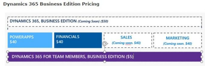 Dynamics 365 Business (Screenshot: ZDNet.com)