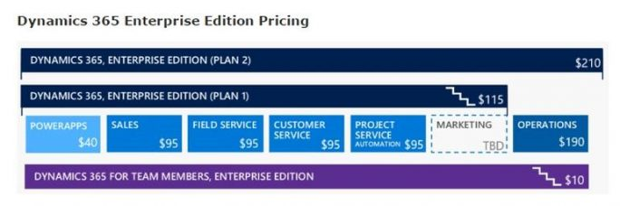 Dynamics 365 Enterprise (Screenshot: ZDNet.com)