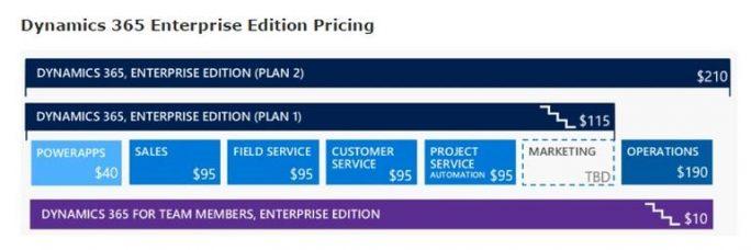 Dynamics 365 Enterprise (Screenshot: ZDNet.com)