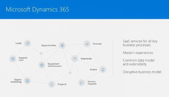 Dynamics 365 (Bild: Microsoft)