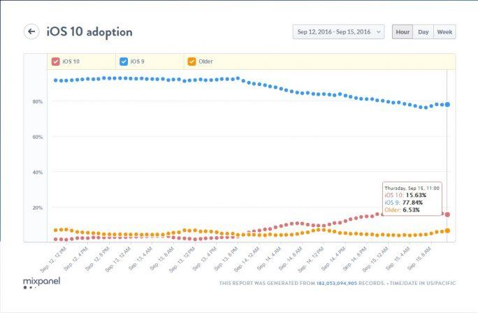 iOS 10 verbreitet sich schneller als frühere Versionen (Diagramm: Mixpanel).