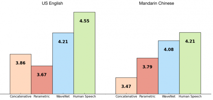 Auf einer Skala von 1 bis 5 klingt WaveNet natürlicher als konkatenative und parametrische TTS-Systeme von Google (Bild: DeepMind).