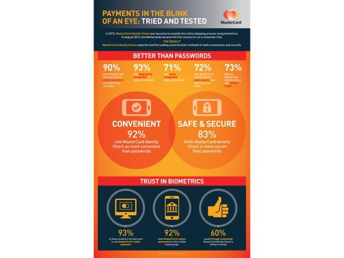 Tests und Studien haben Mastercard zufolge gezeigt, dass die Verbraucher in Europa im Vergleich zu den derzeit verwendeten passwortbasierten Systemen mittlerweile biometrische Zahlungsverfahren bevorzugen (Bild: Mastercard)