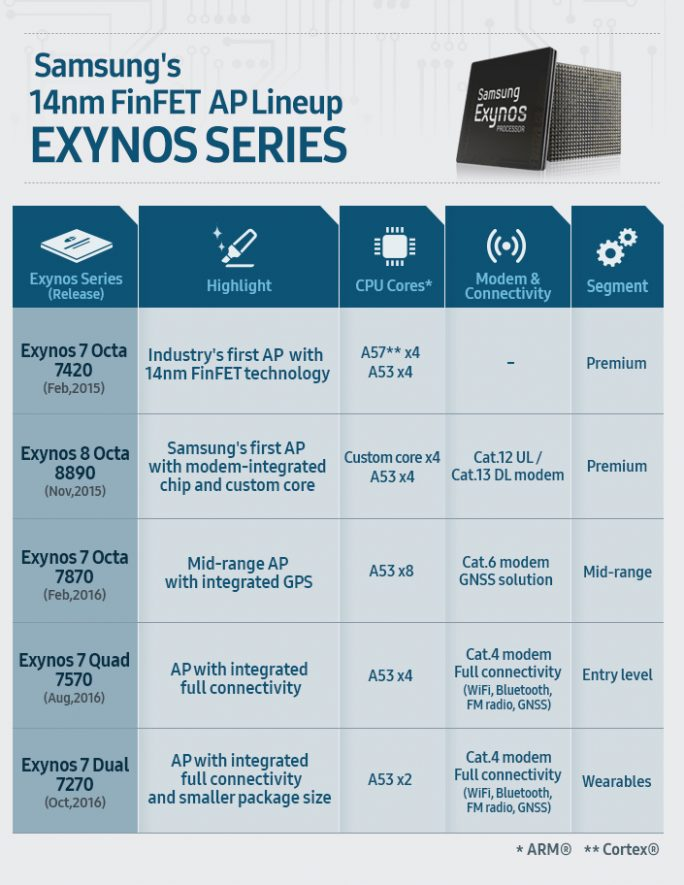 Samsungs 14nm-FinFET-AP-Exynos-Lineup (Bild: Samsung)