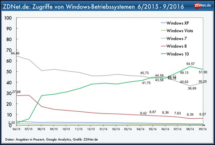 ZDNet.de: Anteil der Zugriff von Windows-Betriebssystemen (Grafik: ZDNet.de)