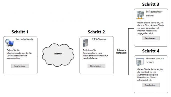 DirectAccess lässt sich in der Verwaltungskonsole für den Remotezugriff jederzeit anpassen (Screenshot: Thomas Joos).