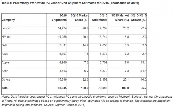 Der weltweite PC-Markt schrumpft im dritten Quartal um 5,7 Prozent (Bild: Gartner).
