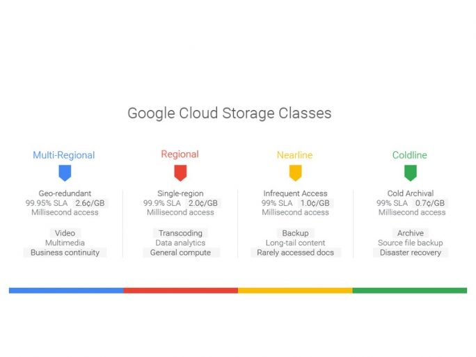 Cloud-Storage-Tarife (Bild: Google)