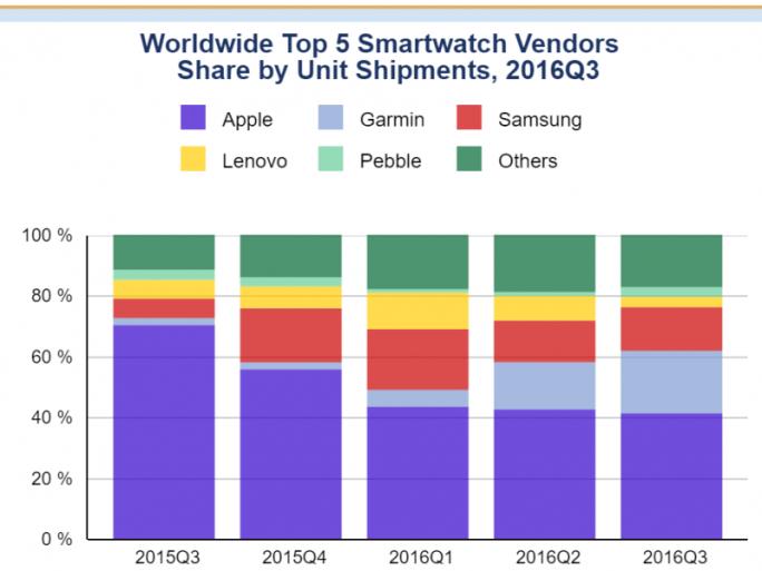 Apples Anteil am Markt für Smartwatches schrumpft auch im dritten Quartal (Diagramm: IDC).