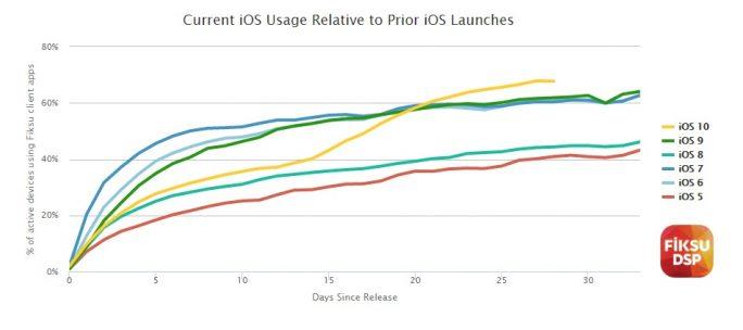 Verbreitung neuer iOS-Versionen in den ersten 30 Tagen (Diagramm: Fiksu)