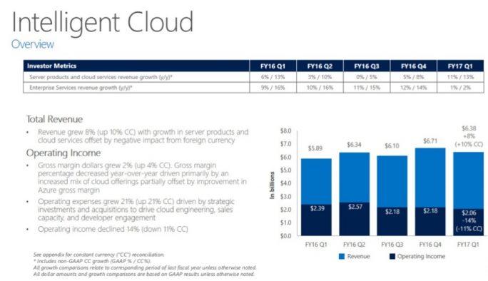 Cloudsparte im 1. Quartal 2017 (Folie: Microsoft)