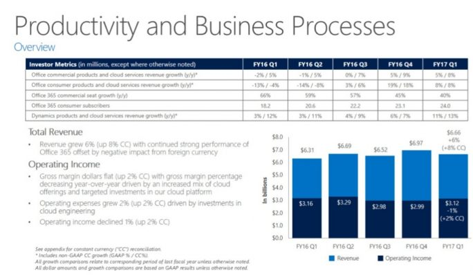 Productivity-Sparte im 1. Quartal 2017 (Folie: Microsoft)