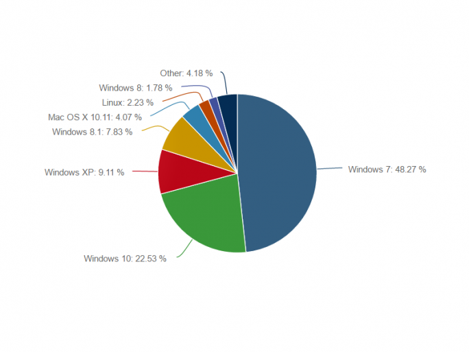 Der Marktanteil von Windows 10 schrumpft im September auf 22,53 Prozent (Bild: Net Applications).