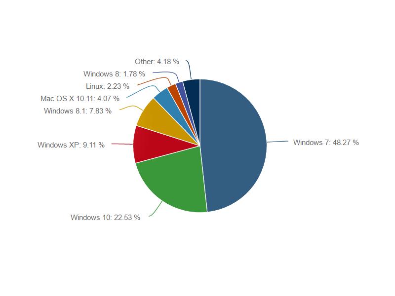 Marktanteil von Windows 10 schrumpft im September - Edge wenig beliebt