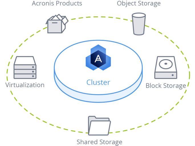 Universal Storage (Bild: Acronis)
