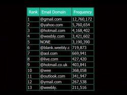 Häufigste E-Mail-Domains  in Weebly-Zugangsdaten (Screenshot: ZDNet)