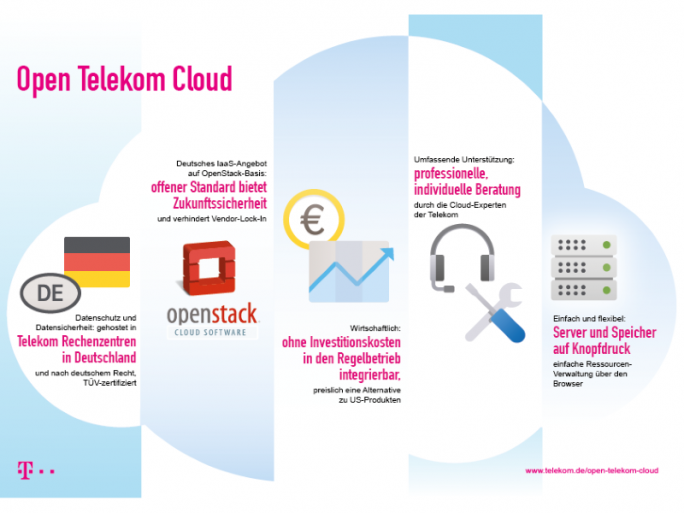 OTC Infografik (Bild: Telekom)