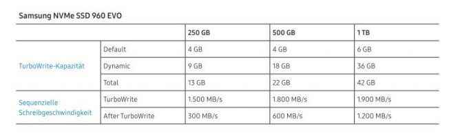 Samsung SSD 960 EVO: TurboWrite-Performance (Bild: Samsung)