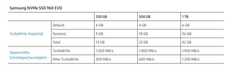 Samsung SSD 960 EVO im Test | ZDNet de