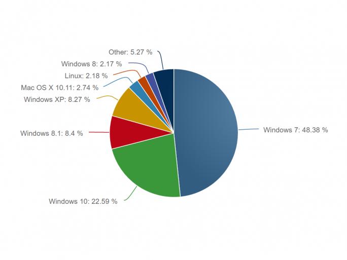 Der Marktanteil von Windows 10 stagniert auch im Oktober (Bild: Net Applications).