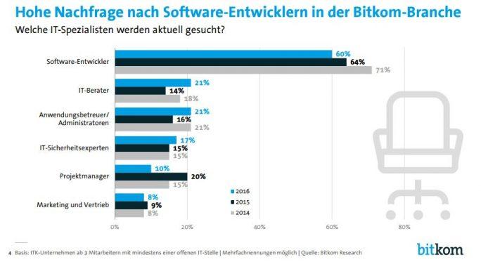 Vor allem Software-Entwickler sind derzeit gefragt. (Bild: Bitkom)