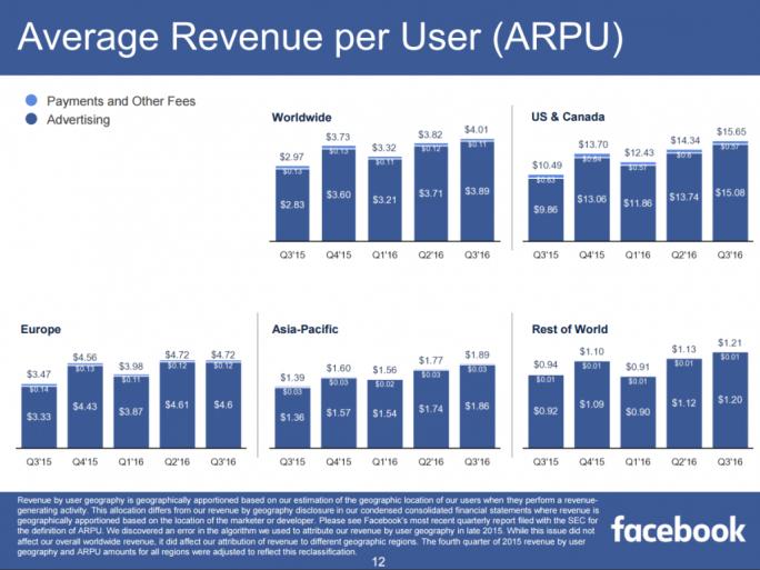In Europa hat Facebook pro Nutzer einen Werbeumsatz von 4,60 Dollar erwirtschaftet (Bild: Facebook).