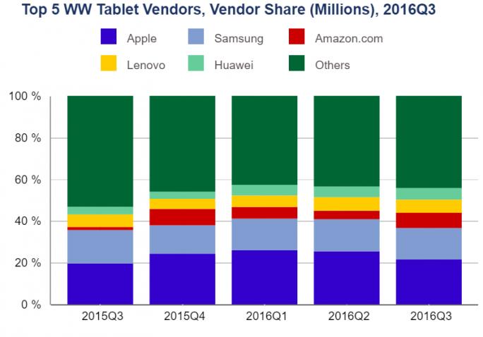 Top-5-Tablet-Anbieter im dritten Quartal 2016 (Bild: IDC)