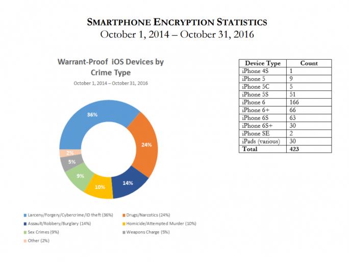 In nur rund zwei Jahren hat die Bezirksstaatsanwaltschaft in New York 423 iOS-Geräte angehäuft, die sie nicht entschlüsseln kann (Bild: The New York County District Attorney's Office).