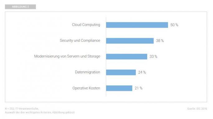 Herausforderungen bei SDI aus Sicht deutscher Unternehmen (Grafik: IDC)
