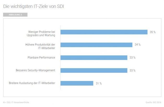 Ziele deutscher Firmen bei Software Defined Infrastructure (Grafik: IDC)