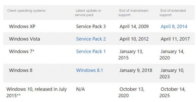 Support-Fristen für verschiedene Windows-Versionen. (Bild: Microsoft)