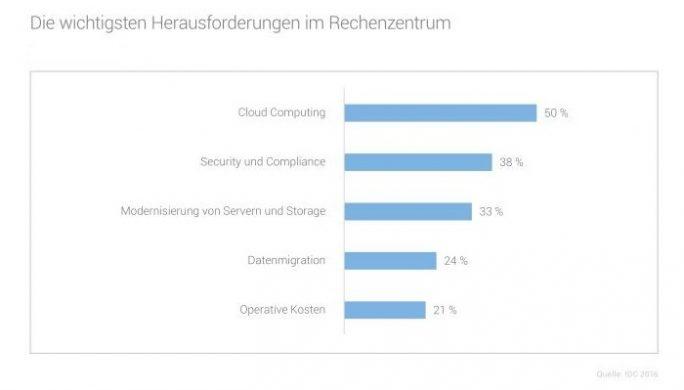 Die wichtigsten Herausforderungen im Rechenzentrum in den nächsten 12 Monaten – Cloud steht weit vorn (Bild: IDC)