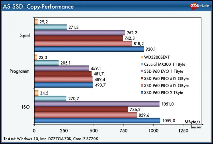 Samsung SSD 960 PRO: Zufällige Zugriffe mit AS-SSD 4K-64Thread (Grafik ZDNet.de)