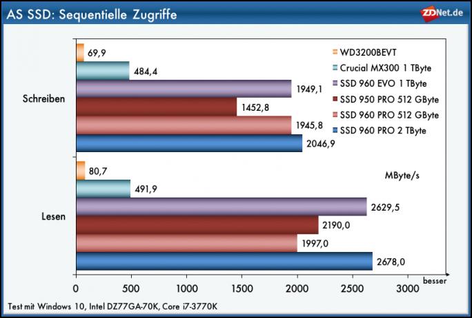 Samsung SSD 960 PRO: Zufällige Zugriffe mit AS-SSD Sequentielle Zugriffe (Grafik ZDNet.de)