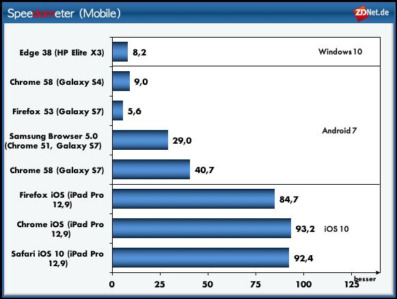 Spedometer: Mobile (Bild: ZDNet.de)