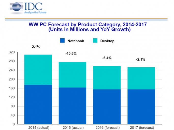 2016 soll der weltweite PC um 6,4 Prozent schrumpfen (Bild: IDC).