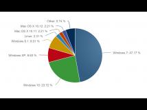 Betriebssystemstatistik: Windows 10 steigert Anteil auf fast 24 Prozent
