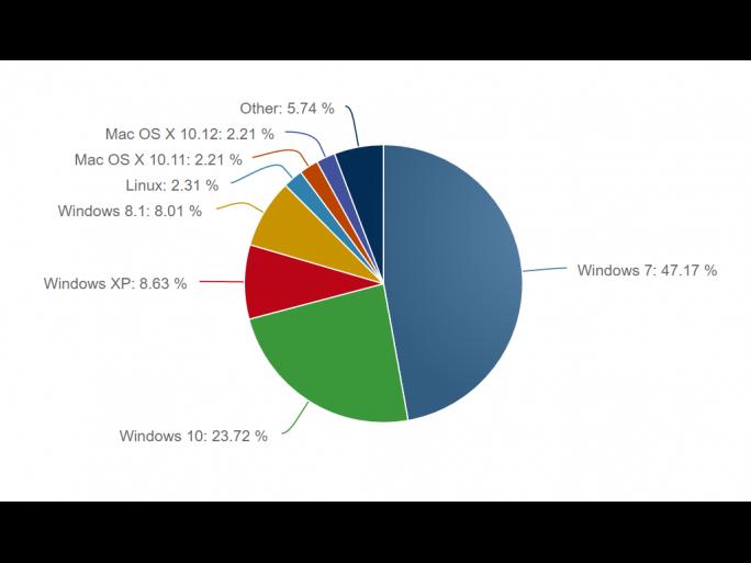 Windows 10 hat seinen Marktanteil im November auf 23,72 Prozent gesteigert (Bild: Net Applications).