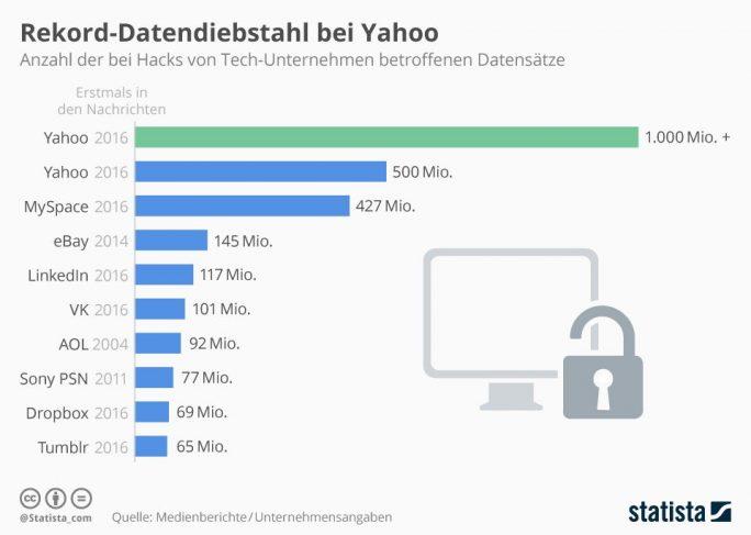 """Bislang war der im Herbst bekannt gewordene Yahoo-Hack der größte öffentlich gewordene Datendiebstahl in der Geschichte des Internets.Jetzt hat sich Yahoo noch einmal """"selbst übertroffen"""" (Grafik: <a href=""""https://de.statista.com/infografik/5974/bei-hacks-von-tech-unternehmen-betroffene-datensaetze/"""" target=""""_blank"""">Statista</a>"""