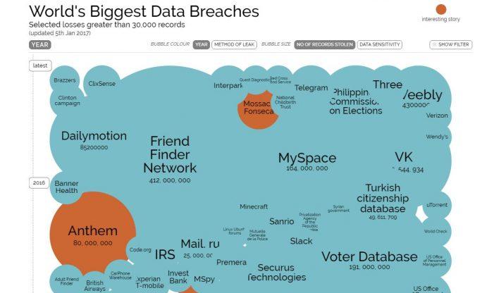Data-Breaches (Screenshot: ZDNet.de)