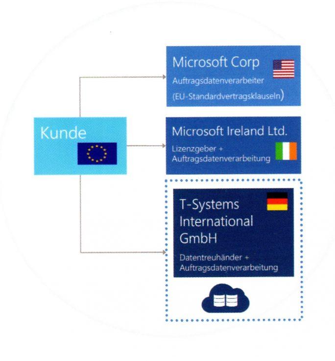 Datentreuhänder: Vertragskonstrukt (Bild: Microsoft)