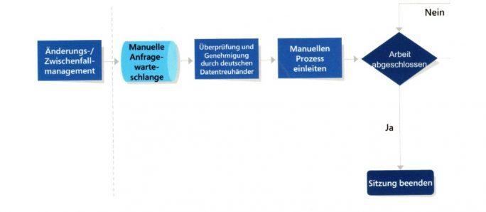 Datentreuhänder: Genehmigungsprozess für manuellen Zugriff (Bild: Microsoft)