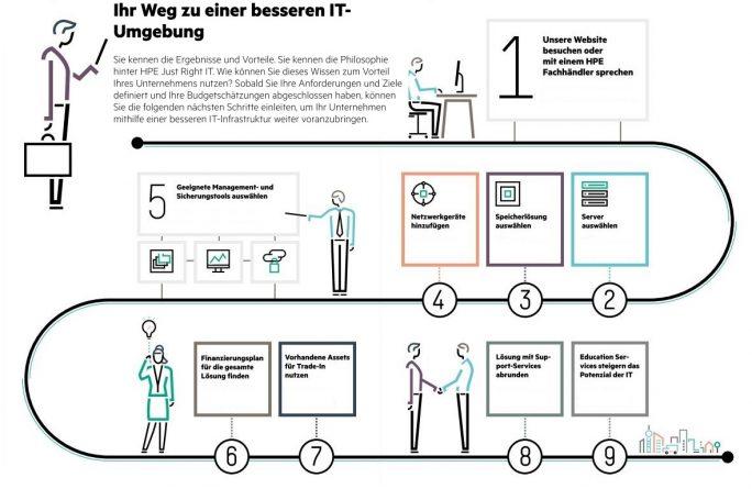 Infografik: Weg zu einer besseren IT (Grafik HPE)
