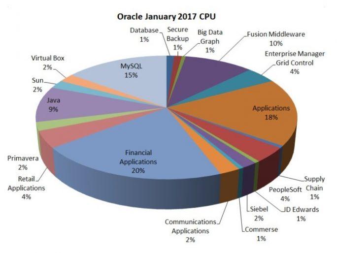Qualys: Analyse des Oracles Critical Patch Update (Grafik: Qualys)