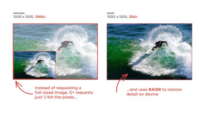 RAISR stellt Details aus einem Bild mit niedriger Auflösung wieder her (Bild: Google).