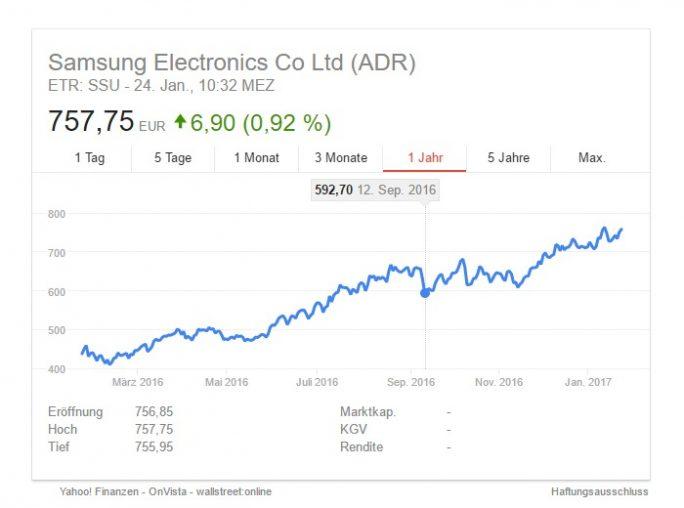 Samsung: Aktienkurs (Screenshot: ZDNet.de)