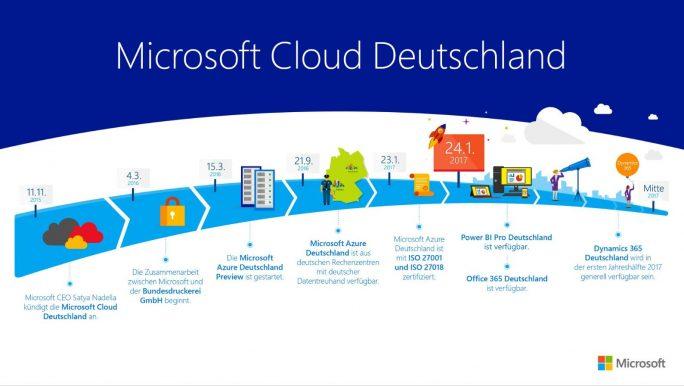 Roadmap: Mitte 2017 soll auch Microsoft Dynamics ERP über die deutsche Cloud von Microsoft verfügbar sein. (Bild: Microsoft)
