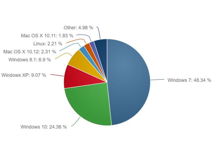 Windows 10 hat das Jahr 2016 mit einem Marktanteil von 24,4 Prozent abgeschlossen (Bild: Net Applications).