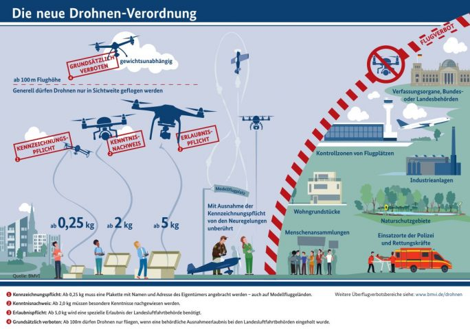 Die in dem vom Bundesverkehrsminister vorgelegten Entwurf für Betrieb von Drohnen vorgesehenen Regeln im Überblick (Grafik: Bundesverkehrsministerium)